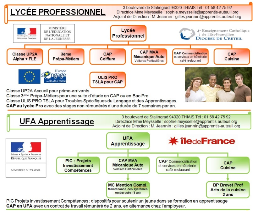 Panorama des formations juin 2019